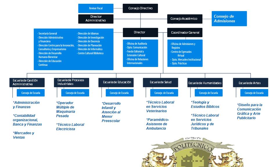 Politécnico de Cundinamarca Organigrama